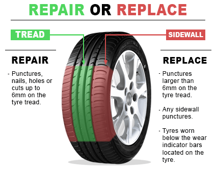 Damage to shoulder is not repairable while damage to center of tread is often repairable